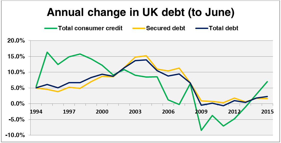 Annual Change in UK Credit (to June)