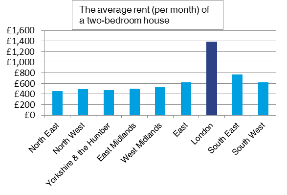 Average Price To Rent A Room London
