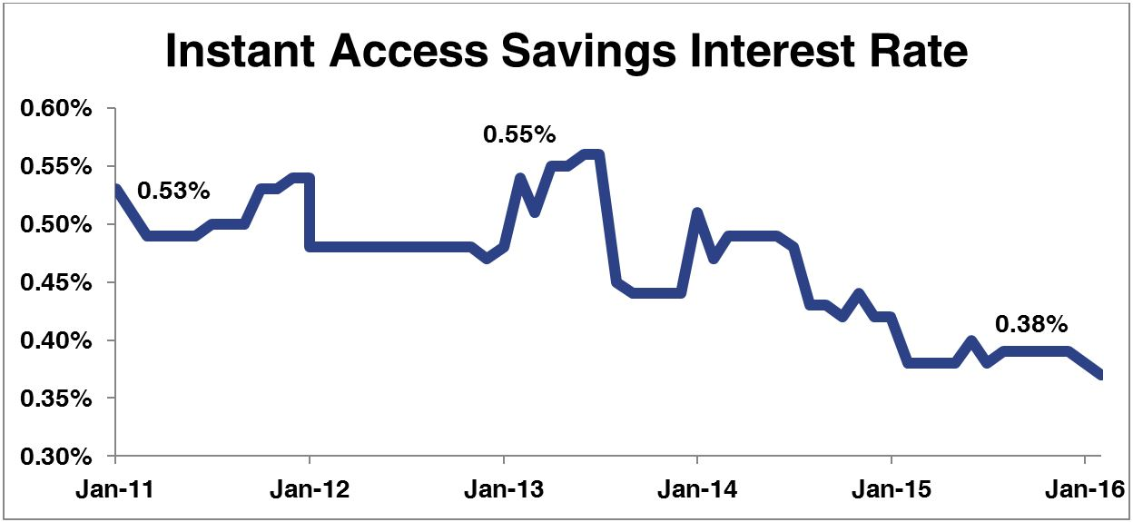 Record low savings rate