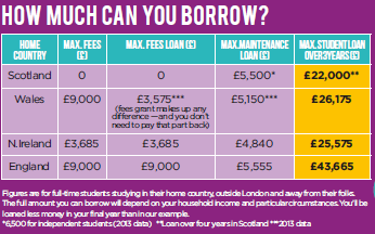 Student loan - how much can you borrow