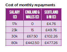 cost of monthly repayments