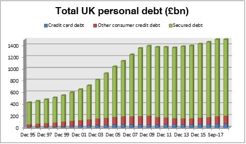 UK personal debt for interest rates press release