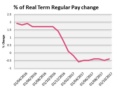 real term wage change graph